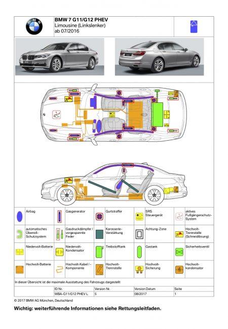 Als Beispiel die Rettungskarte eines 7er BMW.